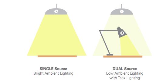 Ergonomics In The Workplace Lighting Online Image Arcade
